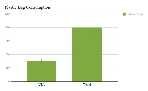 Plastic bag consumption-USA vs World